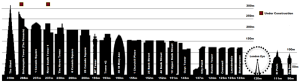 London skyline chart: Big Ben is the shortest one
